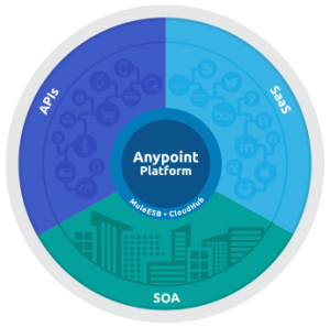 anypoint-platform-release